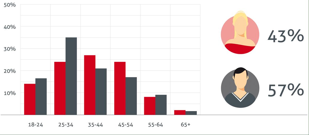 Neu.de-Statistik