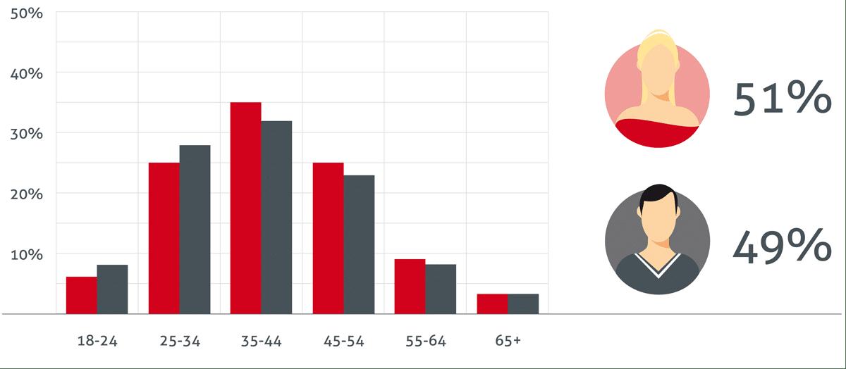 Parship-Statistik